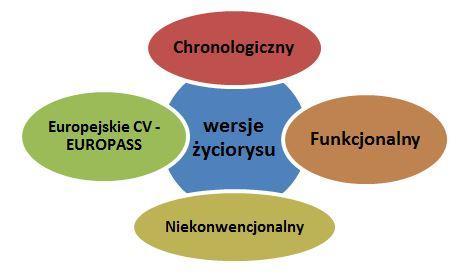 Rodzaje CV przedstawione w postaci nachodzących na siebie kształtów.